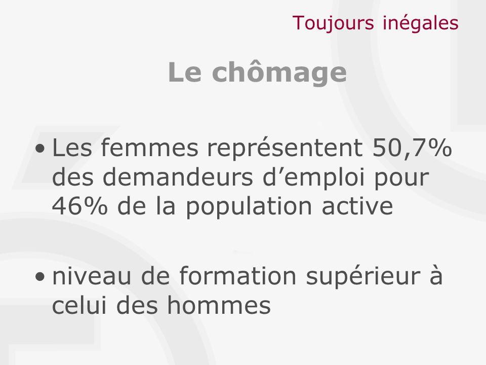 Toujours inégales Le chômage Les femmes représentent 50,7% des demandeurs demploi pour 46% de la population active niveau de formation supérieur à celui des hommes