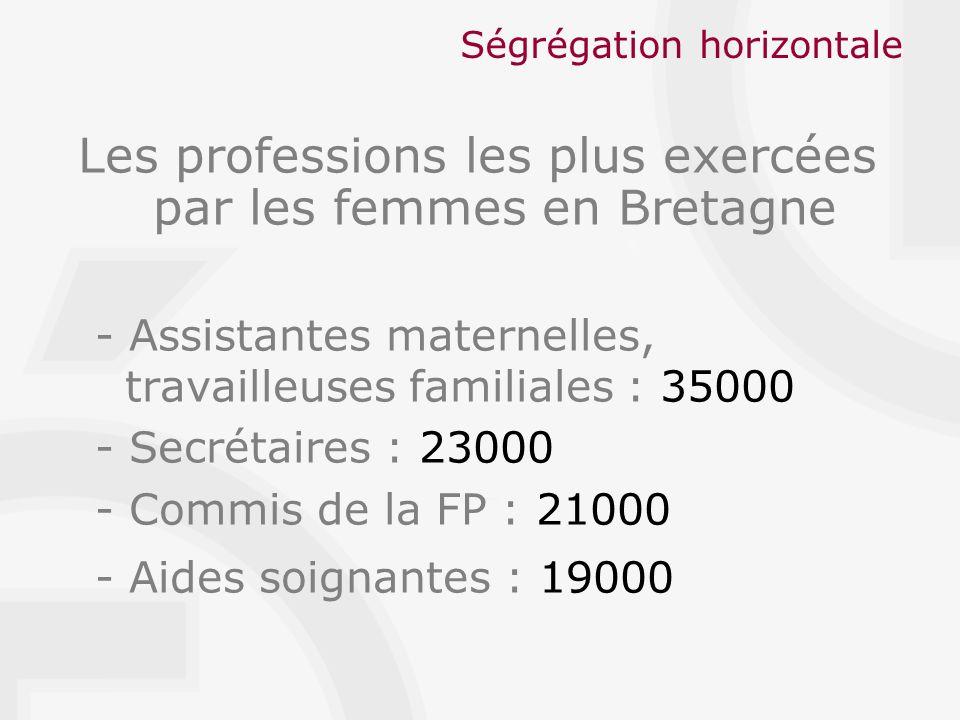 Ségrégation horizontale Les professions les plus exercées par les femmes en Bretagne - Assistantes maternelles, travailleuses familiales : 35000 - Secrétaires : 23000 - Commis de la FP : 21000 - Aides soignantes : 19000