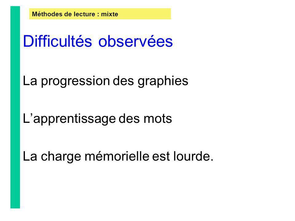 Difficultés observées La progression des graphies Lapprentissage des mots La charge mémorielle est lourde. Méthodes de lecture : mixte