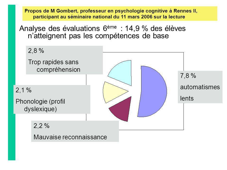 Analyse des évaluations 6 ème : 14,9 % des élèves natteignent pas les compétences de base Propos de M Gombert, professeur en psychologie cognitive à R
