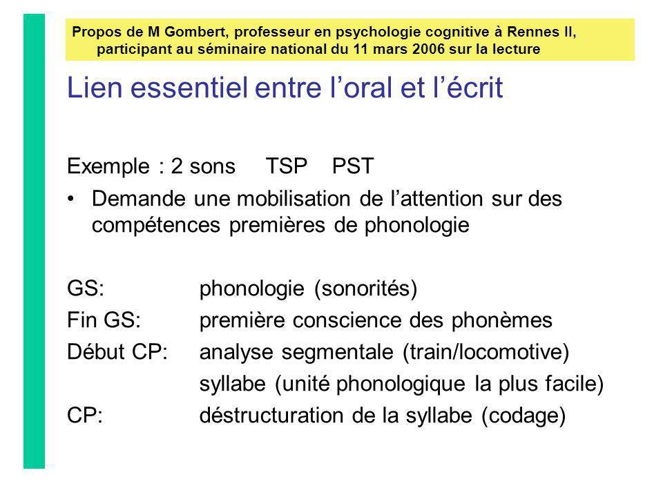 Lien essentiel entre loral et lécrit Exemple : 2 sonsTSPPST Demande une mobilisation de lattention sur des compétences premières de phonologie GS: pho
