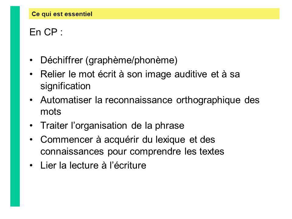 En CP : Déchiffrer (graphème/phonème) Relier le mot écrit à son image auditive et à sa signification Automatiser la reconnaissance orthographique des