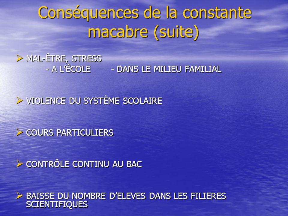 Conséquences de la constante macabre (suite) Conséquences de la constante macabre (suite) MAL-ÊTRE, STRESS MAL-ÊTRE, STRESS - A LÉCOLE - DANS LE MILIEU FAMILIAL - A LÉCOLE - DANS LE MILIEU FAMILIAL VIOLENCE DU SYSTÈME SCOLAIRE VIOLENCE DU SYSTÈME SCOLAIRE COURS PARTICULIERS COURS PARTICULIERS CONTRÔLE CONTINU AU BAC CONTRÔLE CONTINU AU BAC BAISSE DU NOMBRE DELEVES DANS LES FILIERES SCIENTIFIQUES BAISSE DU NOMBRE DELEVES DANS LES FILIERES SCIENTIFIQUES