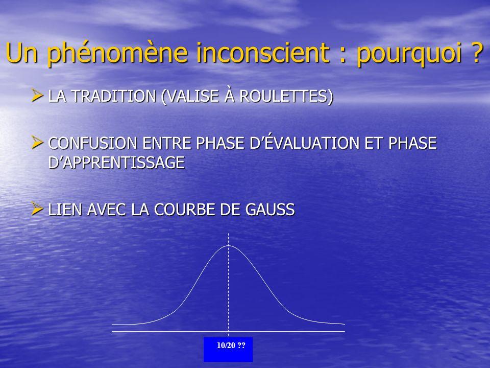 Un phénomène inconscient : pourquoi ? LA TRADITION (VALISE À ROULETTES) LA TRADITION (VALISE À ROULETTES) CONFUSION ENTRE PHASE DÉVALUATION ET PHASE D