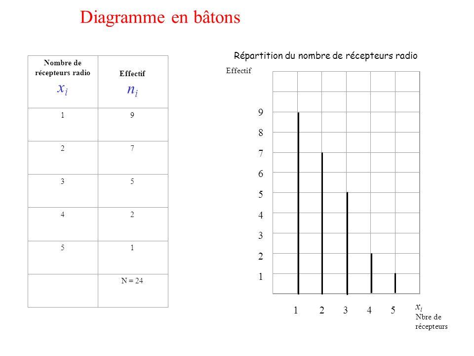 Nombre de récepteurs radio x i Effectif n i 19 27 35 42 51 N = 24 Diagramme en bâtons Effectif 1 2 3 4 5 987654321987654321 Répartition du nombre de r