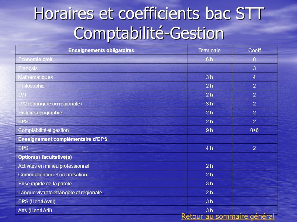 Horaires et coefficients bac STT Comptabilité-Gestion Enseignements obligatoiresTerminaleCoeff Economie-droit6 h8 Français 3 Mathématiques3 h4 Philoso
