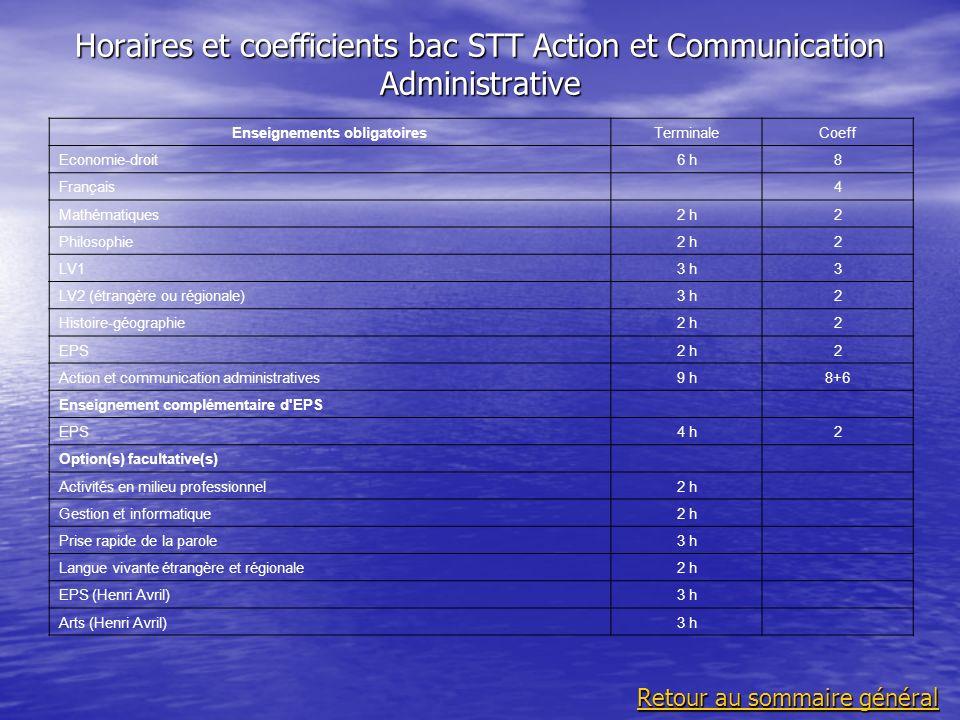 Horaires et coefficients bac STT Action et Communication Administrative Enseignements obligatoiresTerminaleCoeff Economie-droit6 h8 Français 4 Mathéma