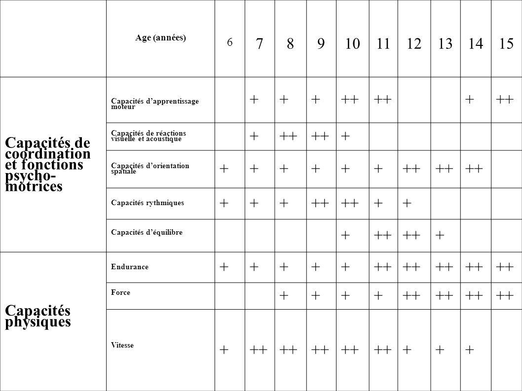 Jacqueline morel CPC QUIMPER Ouest Age (années) 6 789101112131415 Capacités de coordination et fonctions psycho- motrices Capacités dapprentissage mot