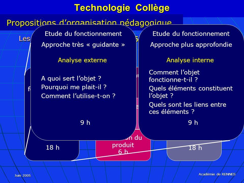 Juin 2005 Académie de RENNES Les textes Cinq approches, 54 heures, 36 semaines… Etude du fonctionnement 18 h La réalisation 18 h Evolution du produit