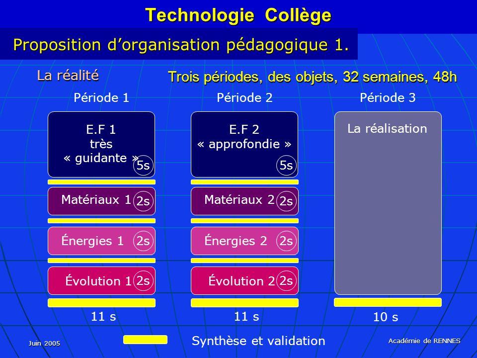 Juin 2005 Académie de RENNES La réalité Trois périodes, des objets, 32 semaines, 48h Synthèse et validation 10 s La réalisation Période 3 Technologie Collège Proposition dorganisation pédagogique 1.
