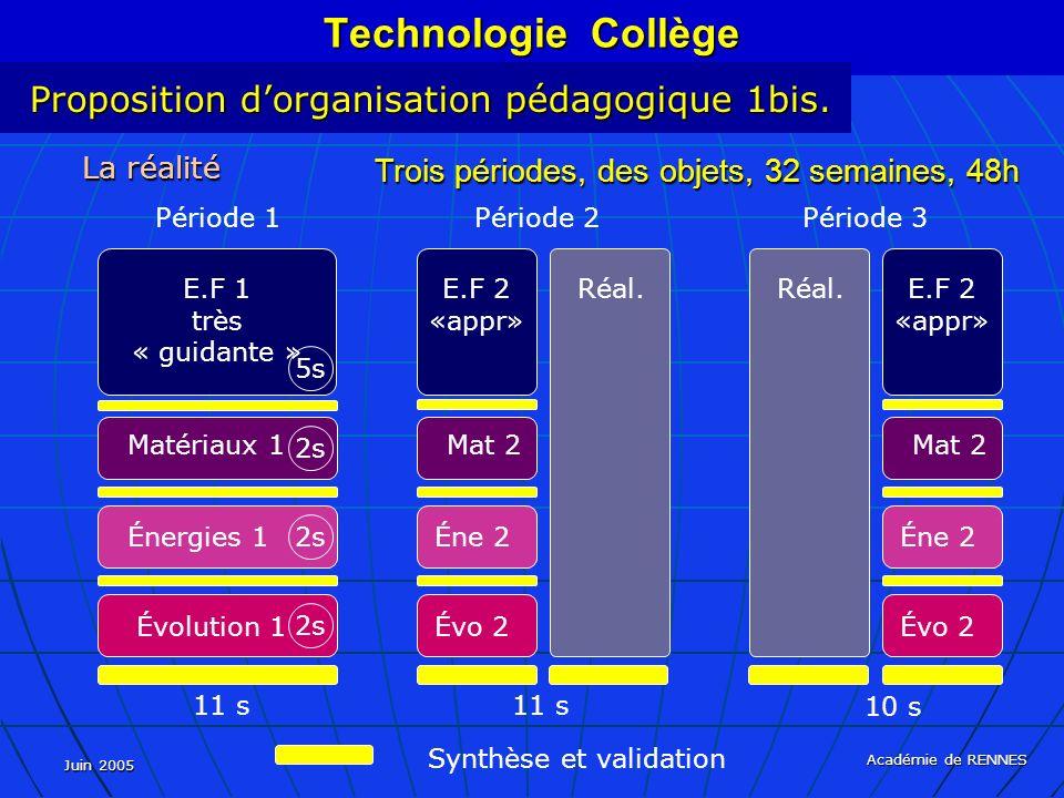 Juin 2005 Académie de RENNES La réalité Trois périodes, des objets, 32 semaines, 48h Synthèse et validation Technologie Collège Proposition dorganisation pédagogique 1bis.