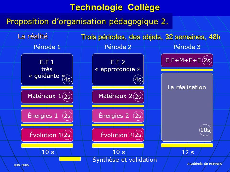 Juin 2005 Académie de RENNES La réalité Trois périodes, des objets, 32 semaines, 48h Synthèse et validation Technologie Collège Proposition dorganisation pédagogique 2.
