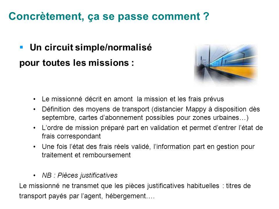 Concrètement, ça se passe comment ? Un circuit simple/normalisé pour toutes les missions : Le missionné décrit en amont la mission et les frais prévus