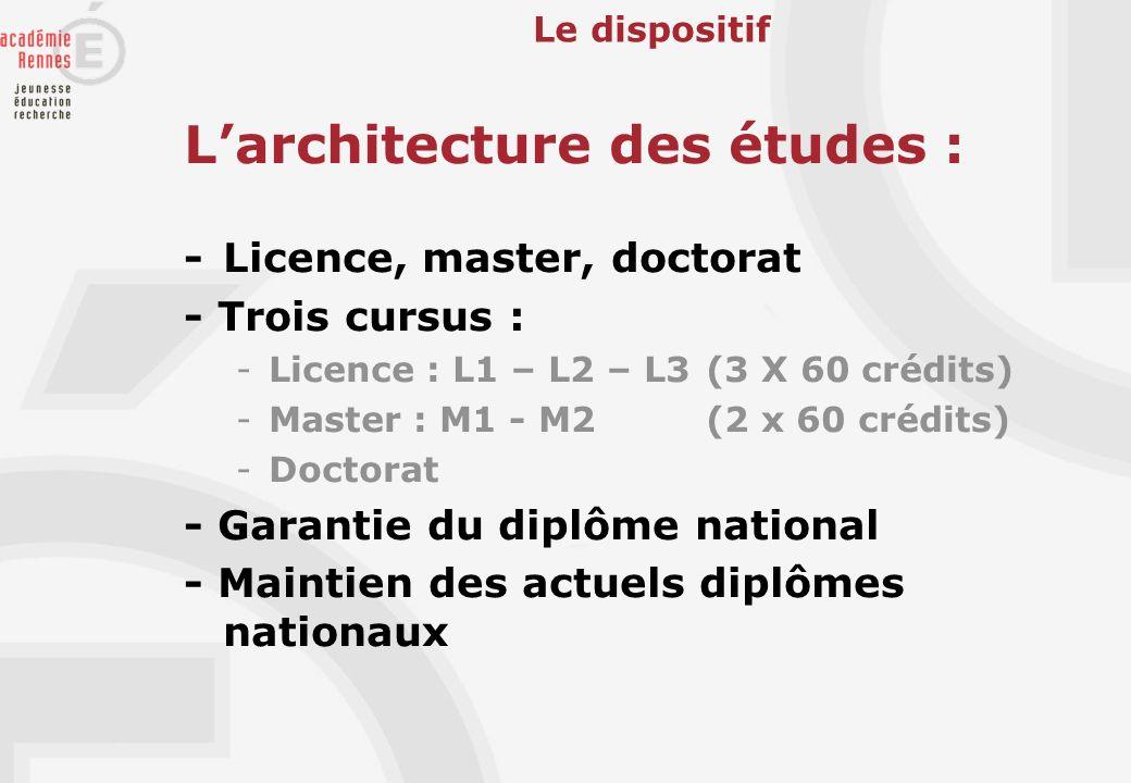 Larchitecture des études : - Licence, master, doctorat - Trois cursus : -Licence : L1 – L2 – L3 (3 X 60 crédits) -Master : M1 - M2 (2 x 60 crédits) -D