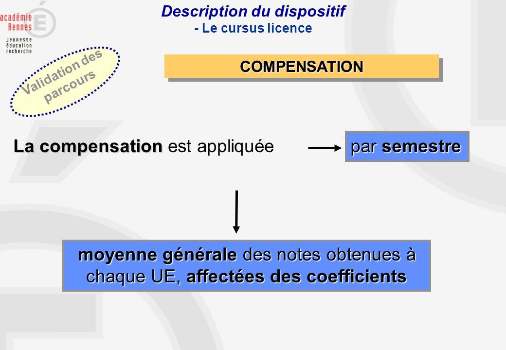 Description du dispositif - Le cursus licence COMPENSATIONCOMPENSATION La compensation La compensation est appliquée par semestre moyenne générale des