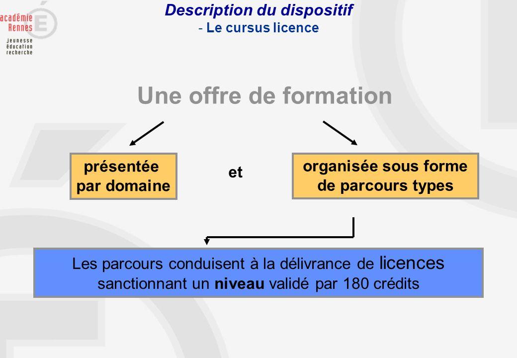 Description du dispositif - Le cursus licence Une offre de formation Les parcours conduisent à la délivrance de licences sanctionnant un niveau validé