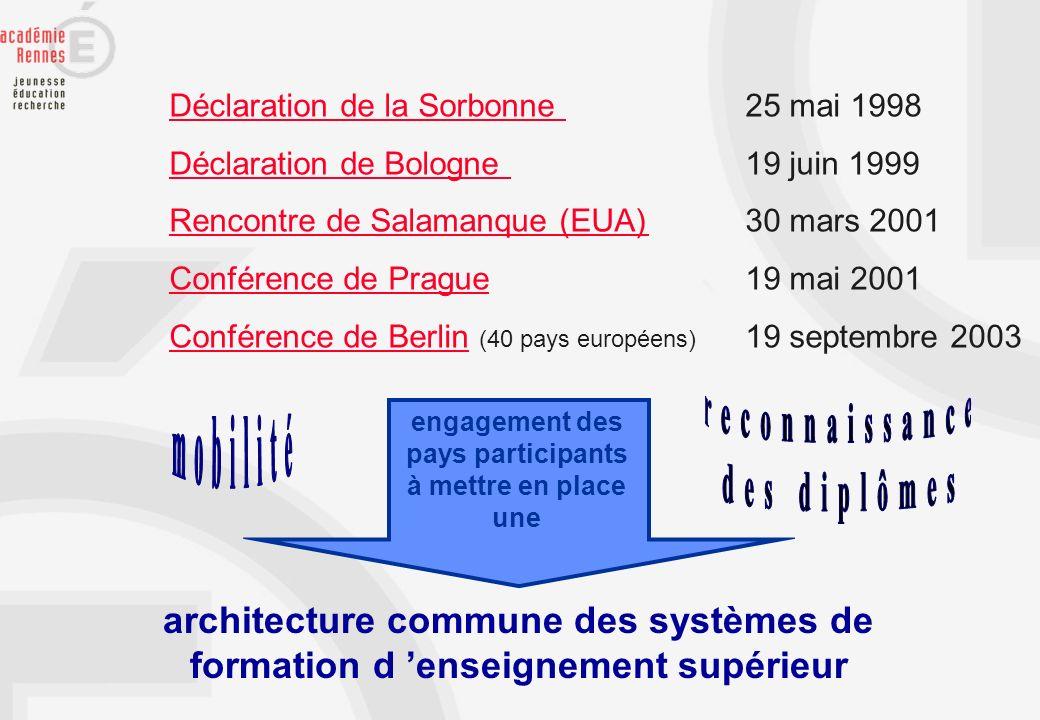 Déclaration de la Sorbonne Déclaration de la Sorbonne 25 mai 1998 Déclaration de Bologne Déclaration de Bologne 19 juin 1999 Rencontre de Salamanque (
