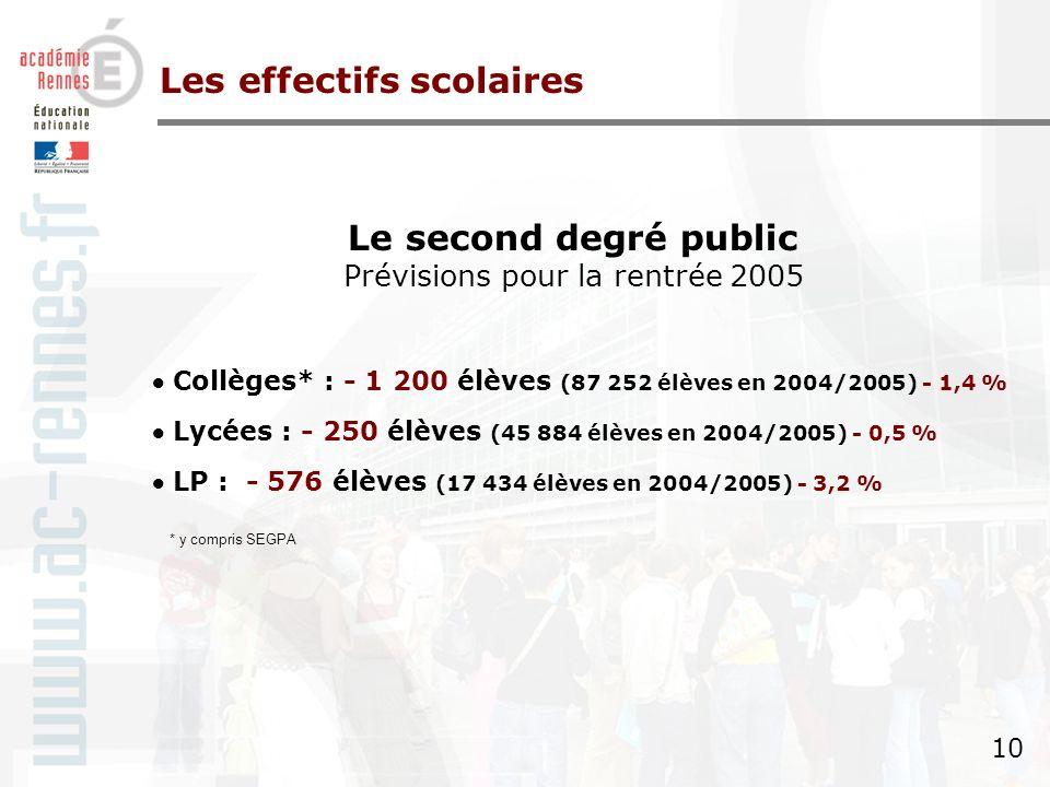 9 9 Le premier degré privé Prévisions rentrée 2005 Académie : 128 227 en 2005/2006 (+ 2 100 écoliers) Ille-et-Vilaine Côtes d Armor Finistère Morbihan + 320 + 644 + 422 + 714 Les effectifs scolaires +1,27 % +1,77 % +1,64 % +2,01 %