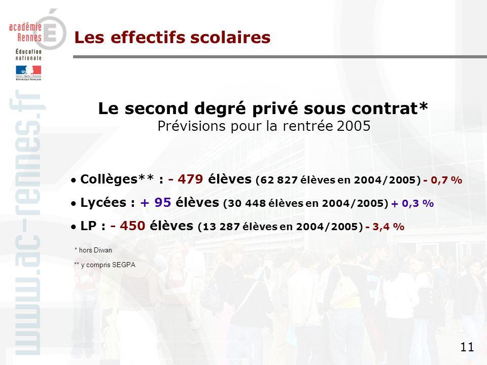 10 Le second degré public Prévisions pour la rentrée 2005 Collèges* : - 1 200 élèves (87 252 élèves en 2004/2005) - 1,4 % Lycées : - 250 élèves (45 884 élèves en 2004/2005) - 0,5 % LP : - 576 élèves (17 434 élèves en 2004/2005) - 3,2 % Les effectifs scolaires * y compris SEGPA