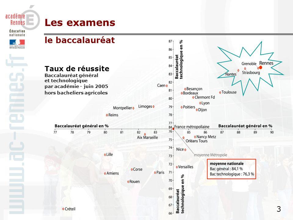 2 2 26 179 bacheliers en juin 2005 Taux de réussite : 86,9 % 14 387 bacheliers généraux soit 89,3 % des candidats (87,8 % en 2004) 7 610 bacheliers technologiques soit 83,8 % des candidats (86,1 % en 2004) 4 182 bacheliers professionnels * soit 84,9 % des candidats (85,0 % en 2004) Les examens le baccalauréat * Résultats partiels pour les seuls candidats originaires de lacadémie et inscrits à lexamen dans lacadémie