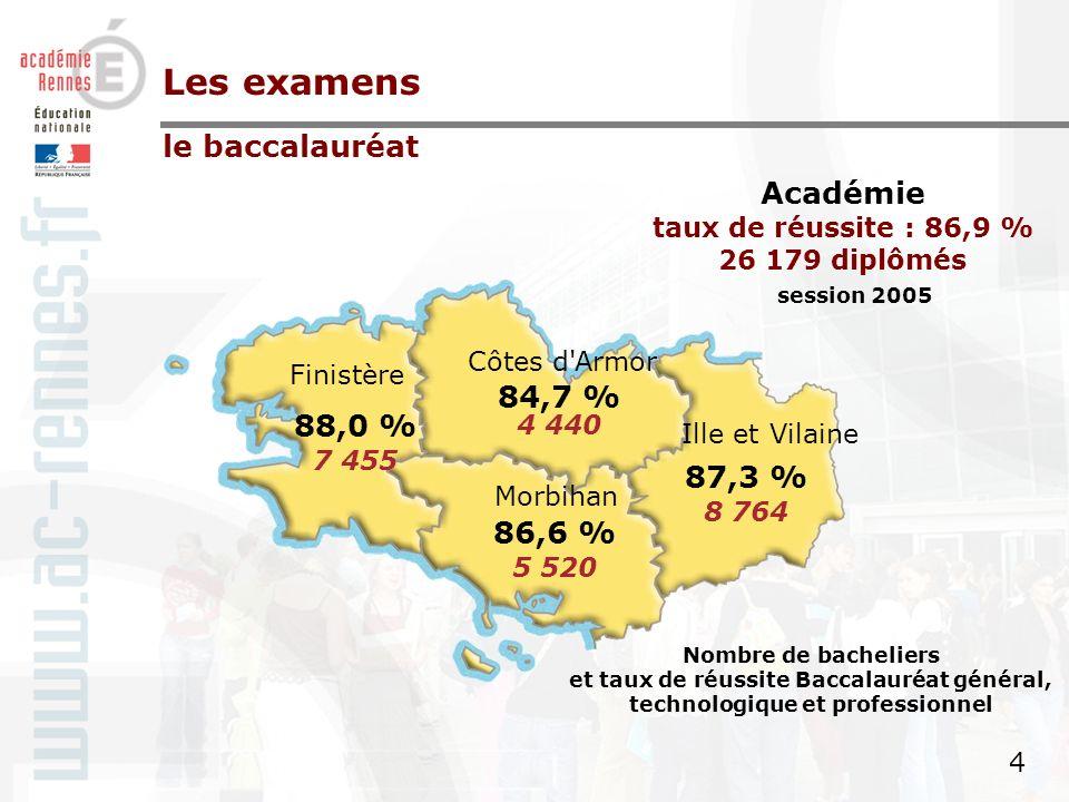 3 3 Taux de réussite Baccalauréat général et technologique par académie - juin 2005 hors bacheliers agricoles Les examens le baccalauréat