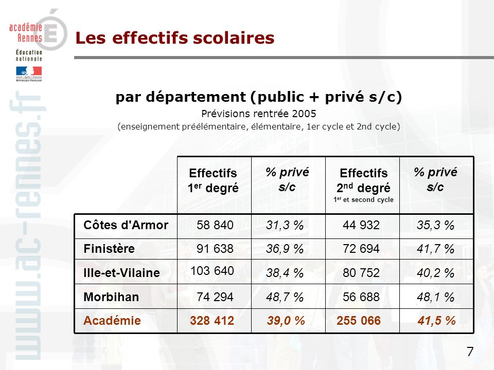 6 6 Le contexte démographique Evolution des effectifs scolarisés à la rentrée 2005 Les effectifs scolaires + 1 289 + 3 432 - 1 679 - 1 172