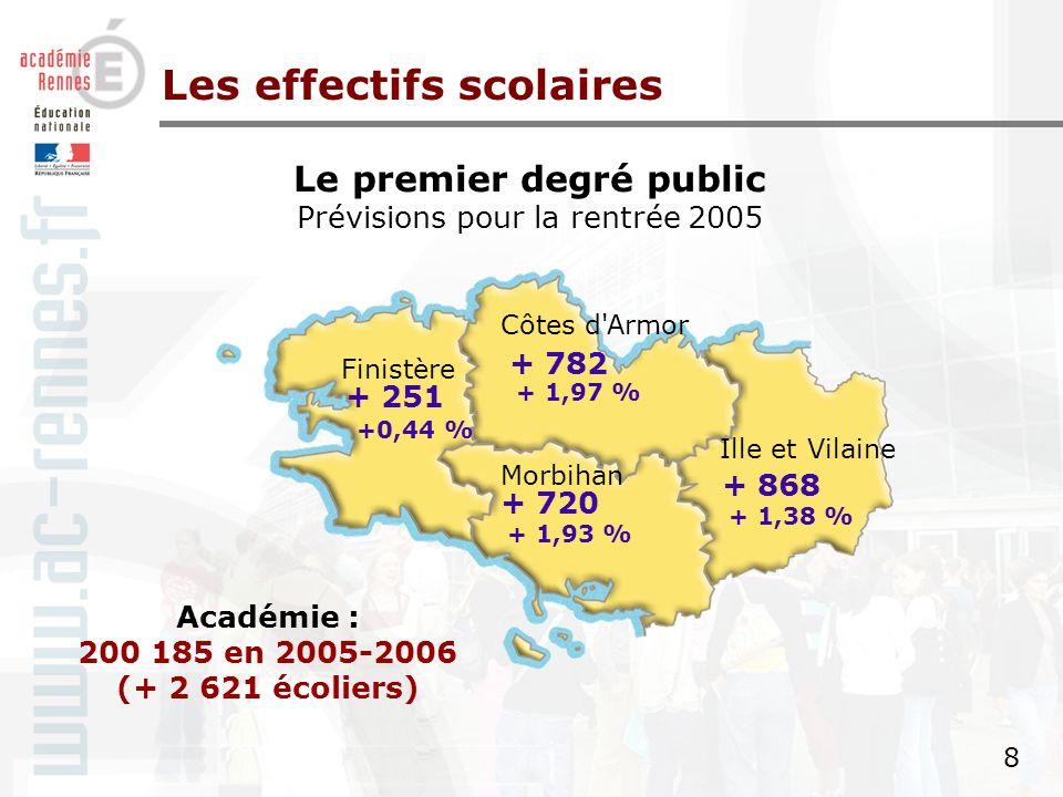 7 7 par département (public + privé s/c) Prévisions rentrée 2005 (enseignement préélémentaire, élémentaire, 1er cycle et 2nd cycle) Les effectifs scolaires Effectifs 1 er degré % privé s/c Effectifs 2 nd degré 1 er et second cycle % privé s/c Côtes d Armor58 84031,3 %44 93235,3 % Finistère91 63836,9 %72 69441,7 % Ille-et-Vilaine 103 640 38,4 %80 75240,2 % Morbihan74 29448,7 %56 68848,1 % Académie328 41239,0 %255 06641,5 %