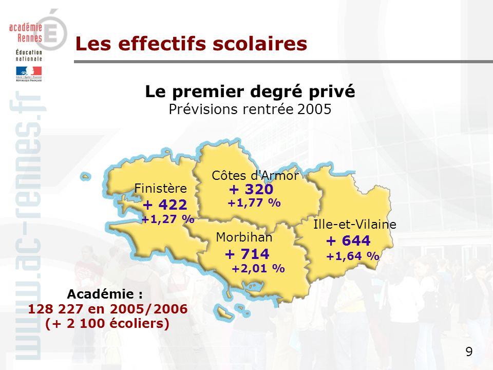 8 8 Le premier degré public Prévisions pour la rentrée 2005 Ille et Vilaine Côtes d Armor Finistère Morbihan + 782 + 868 + 251 + 720 Académie : 200 185 en 2005-2006 (+ 2 621 écoliers) Les effectifs scolaires +0,44 % + 1,97 % + 1,93 % + 1,38 %