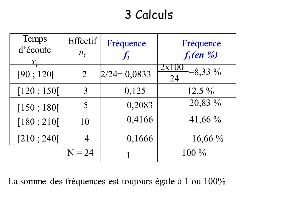 Effectif n i [90 ; 120[ [120 ; 150[ [150 ; 180[ [180 ; 210[ [210 ; 240[ 2 3 5 10 4 N = 24 Temps découte x i ECC n i 2 2 + 3 = 5 5 + 5 = 10 10 + 10 = 20 20 + 4 = 24 10 élèves écoutent la radio pendant moins de 3 h et 24 pendant au plus 4 h