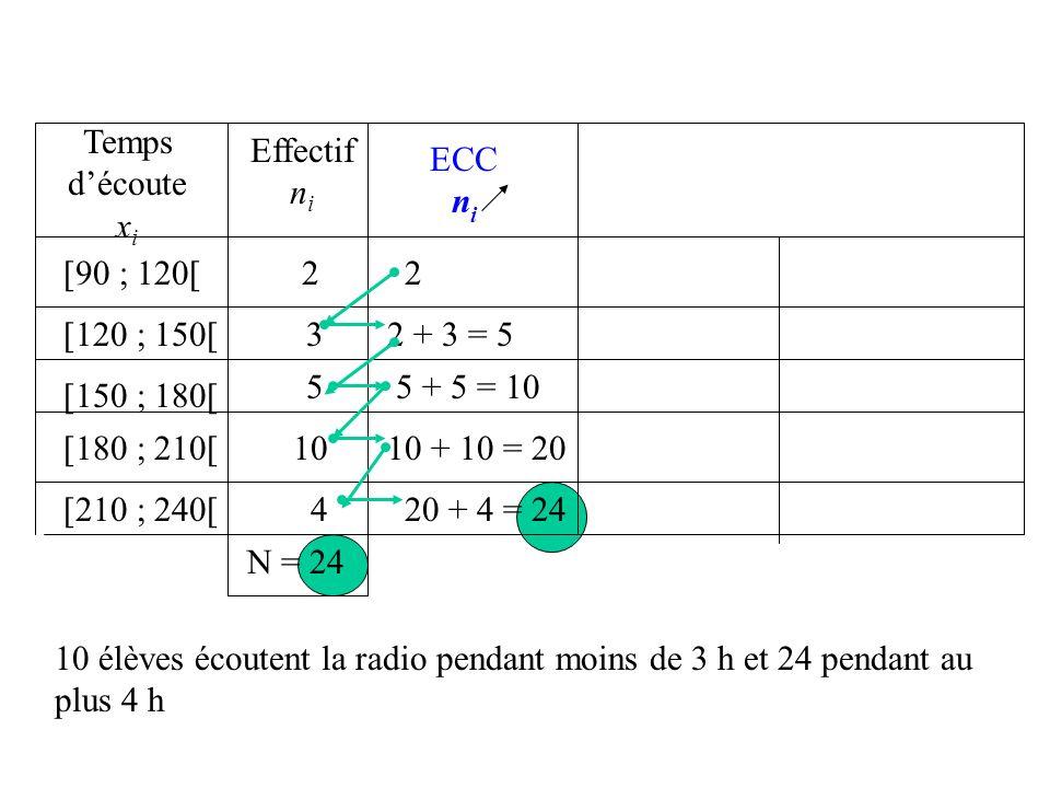 Effectif n i [90 ; 120[ [120 ; 150[ [150 ; 180[ [180 ; 210[ [210 ; 240[ 2 3 5 10 4 N = 24 Temps découte x i ECD n i 24 24 - 2 = 22 22 - 3 = 19 19 – 5 = 14 14 – 10 = 4 19 élèves écoutent la radio pendant au moins 150 min et 14 élèves pendant au moins 3 h.