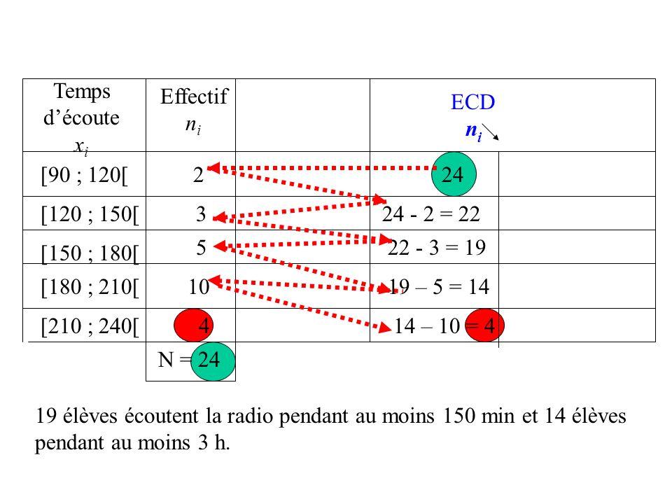 4 Effectif n i [90 ; 120[ [120 ; 150[ [150 ; 180[ [180 ; 210[ [210 ; 240[ 2 3 5 10 4 N = 24 Temps découte x i ECD n i 4 + 10 = 14 14 + 5 = 19 19 + 3 = 22 22 + 2 = 24