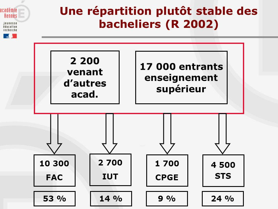 Une répartition plutôt stable des bacheliers (R 2002) 10 300 FAC 17 000 entrants enseignement supérieur 2 200 venant dautres acad.
