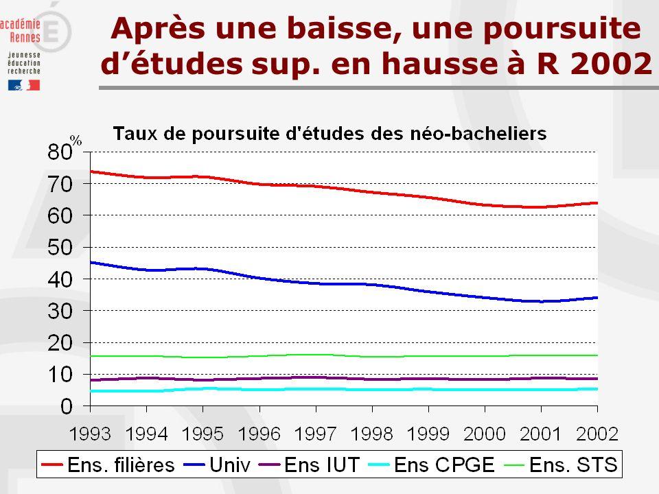 Après une baisse, une poursuite détudes sup. en hausse à R 2002