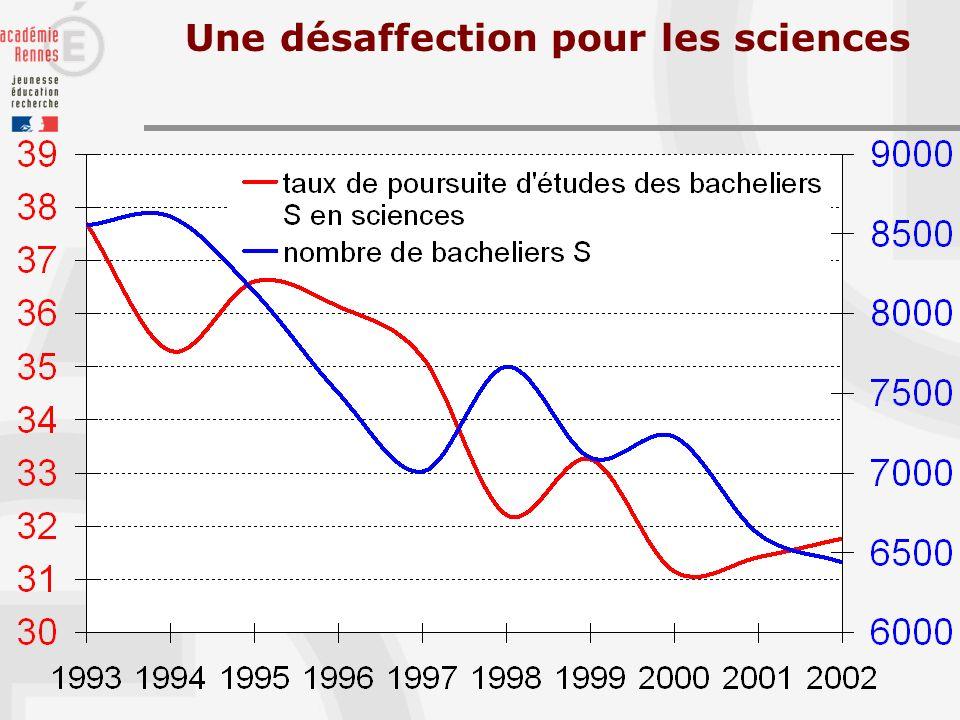 Une désaffection pour les sciences