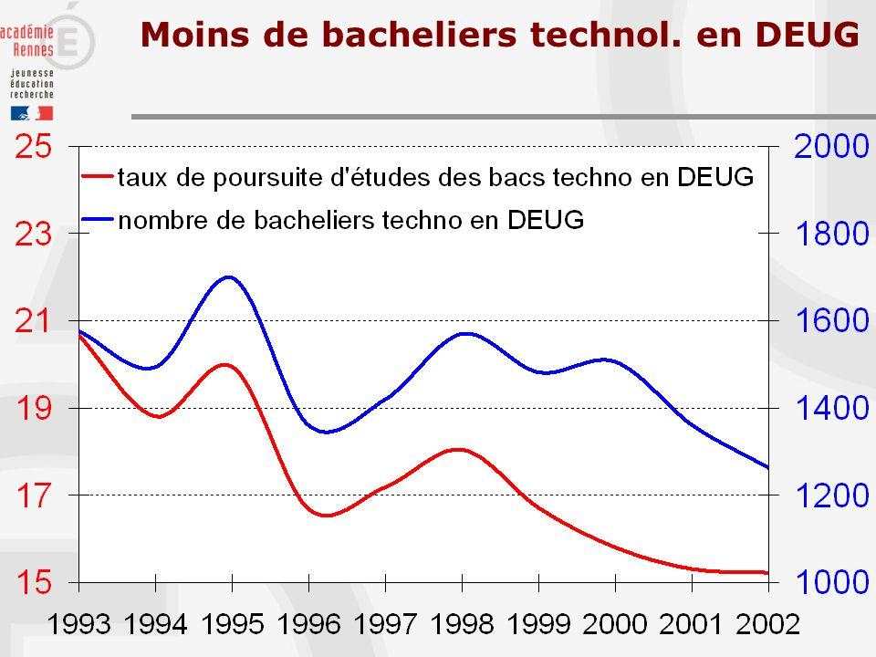 Moins de bacheliers technol. en DEUG