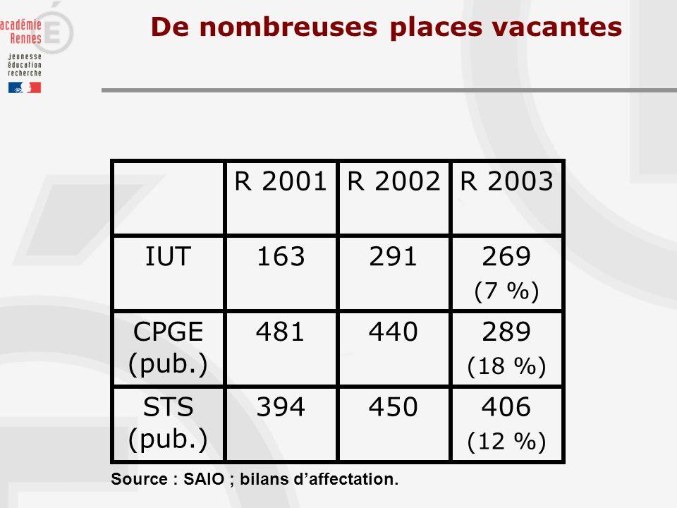 De nombreuses places vacantes 406 (12 %) 450394STS (pub.) 289 (18 %) 440481CPGE (pub.) 269 (7 %) 291163IUT R 2003R 2002R 2001 Source : SAIO ; bilans daffectation.