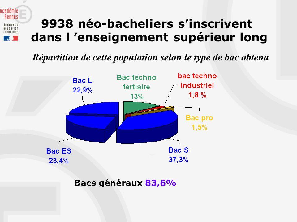 9938 néo-bacheliers sinscrivent dans l enseignement supérieur long Répartition de cette population selon le type de bac obtenu Bacs généraux 83,6%