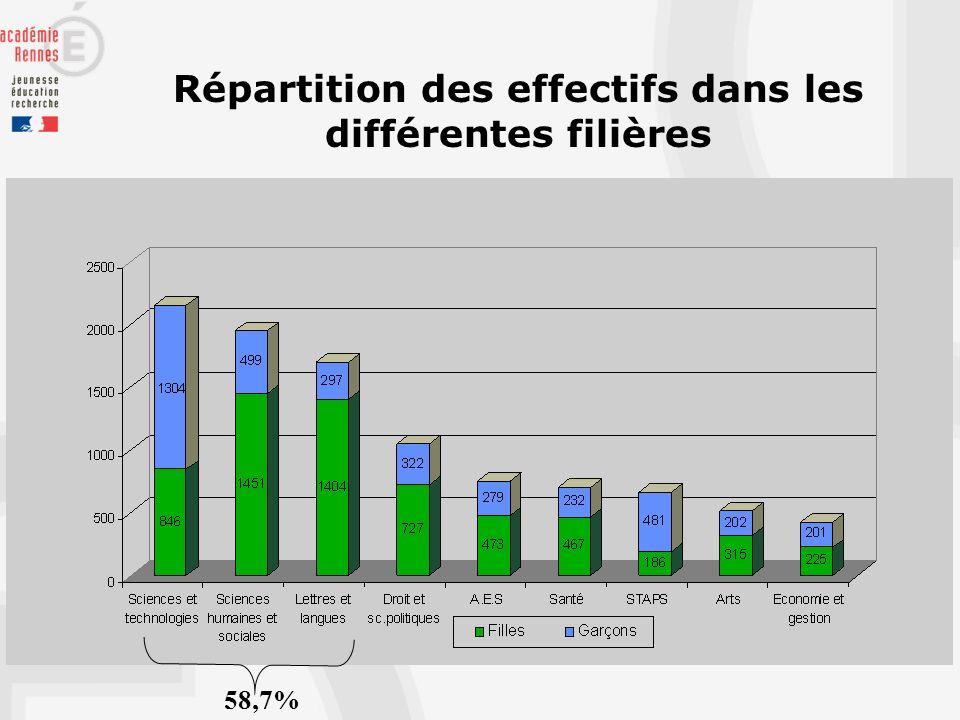 Répartition des effectifs dans les différentes filières 58,7%