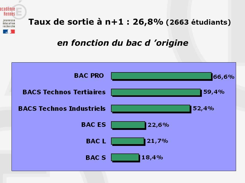 Taux de sortie à n+1 : 26,8% (2663 étudiants) en fonction du bac d origine