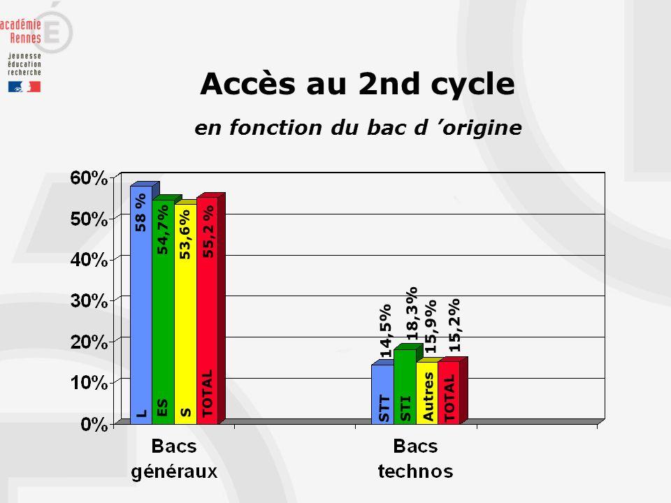Accès au 2nd cycle en fonction du bac d origine L ES S STT STI TOTAL 58 % 54,7% 53,6% 55,2 % 14,5% 18,3% 15,2% Autres 15,9%