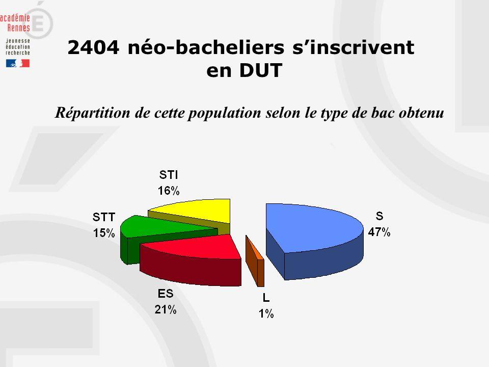 2404 néo-bacheliers sinscrivent en DUT Répartition de cette population selon le type de bac obtenu