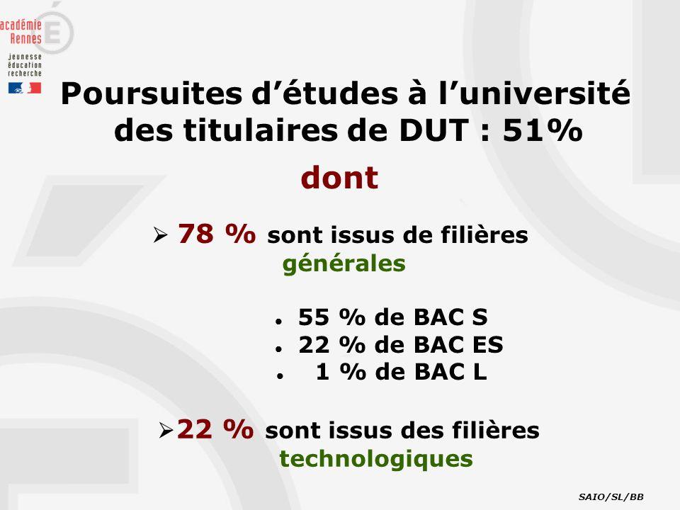 Poursuites détudes à luniversité des titulaires de DUT : 51% 78 % sont issus de filières générales 55 % de BAC S 22 % de BAC ES 1 % de BAC L 22 % sont issus des filières technologiques SAIO/SL/BB dont