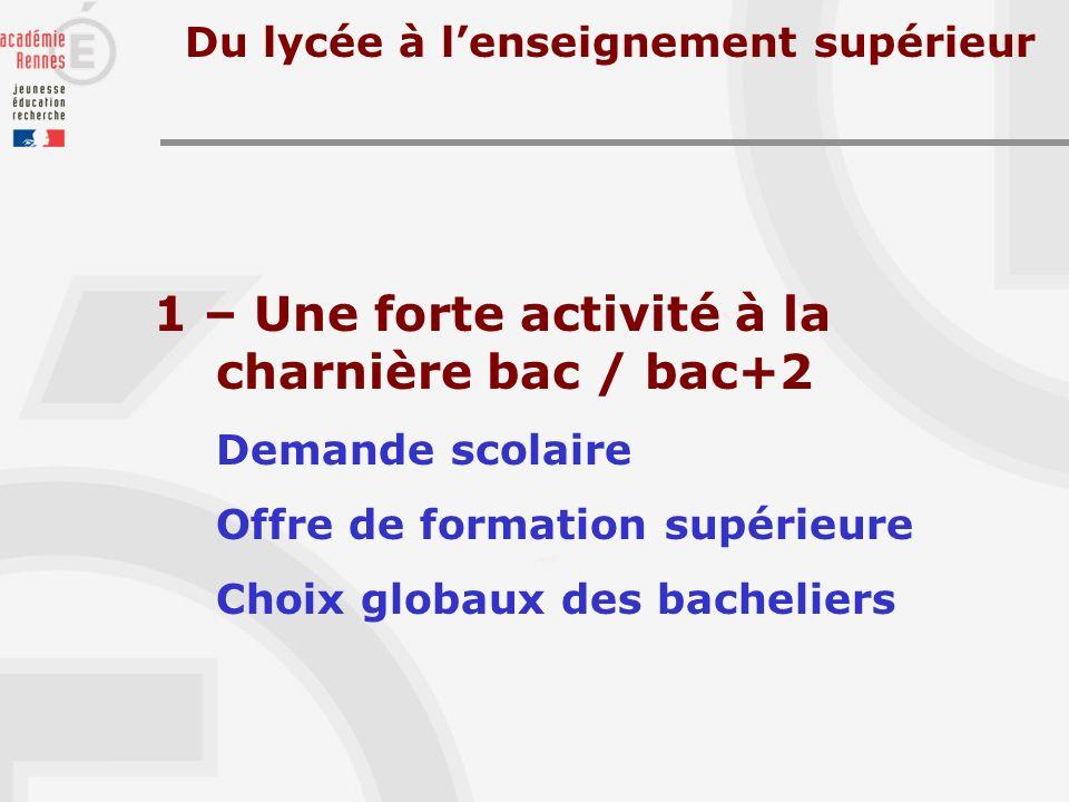 1 – Une forte activité à la charnière bac / bac+2 Demande scolaire Offre de formation supérieure Choix globaux des bacheliers Du lycée à lenseignement supérieur