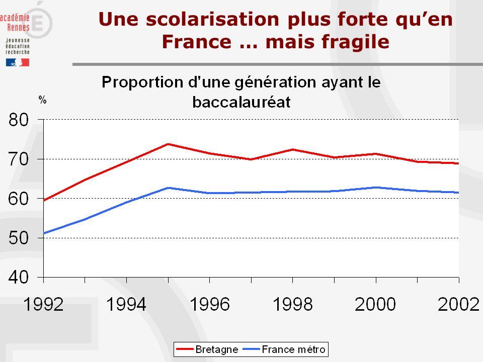 Une scolarisation plus forte quen France … mais fragile
