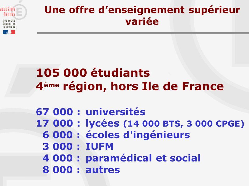 105 000 étudiants 4 ème région, hors Ile de France 67 000 : universités 17 000 : lycées (14 000 BTS, 3 000 CPGE) 6 000 : écoles d ingénieurs 3 000 : IUFM 4 000 : paramédical et social 8 000 : autres Une offre denseignement supérieur variée