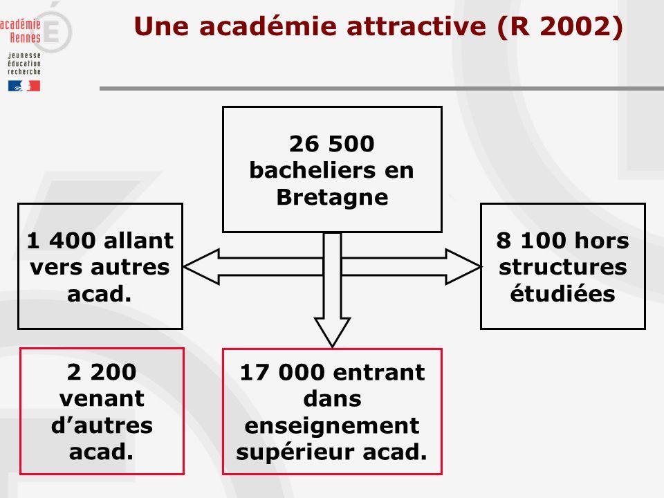 Une académie attractive (R 2002) 26 500 bacheliers en Bretagne 17 000 entrant dans enseignement supérieur acad.