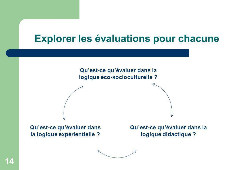 14 Explorer les évaluations pour chacune Quest-ce quévaluer dans la logique éco-socioculturelle ? Quest-ce quévaluer dans la logique expérientielle ?