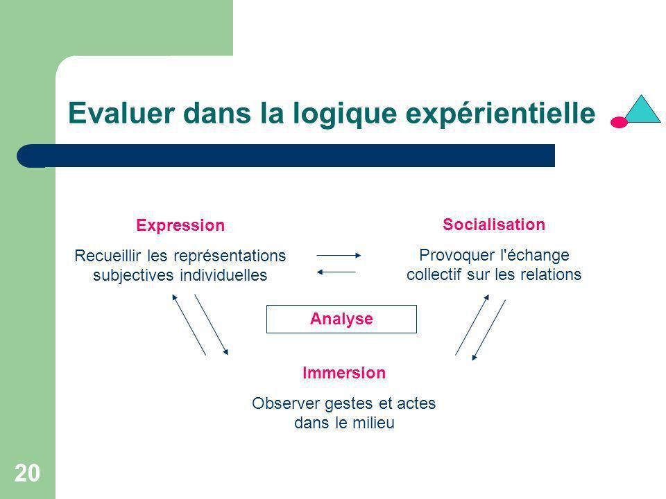 20 Evaluer dans la logique expérientielle Expression Recueillir les représentations subjectives individuelles Socialisation Provoquer l'échange collec