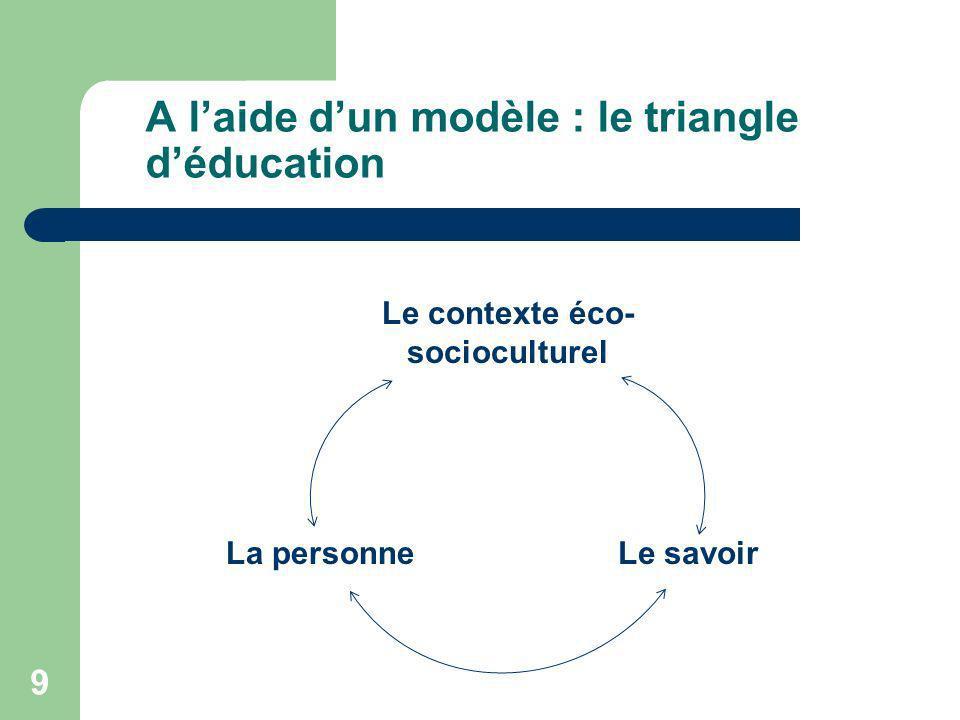 9 A laide dun modèle : le triangle déducation Le savoirLa personne Le contexte éco- socioculturel
