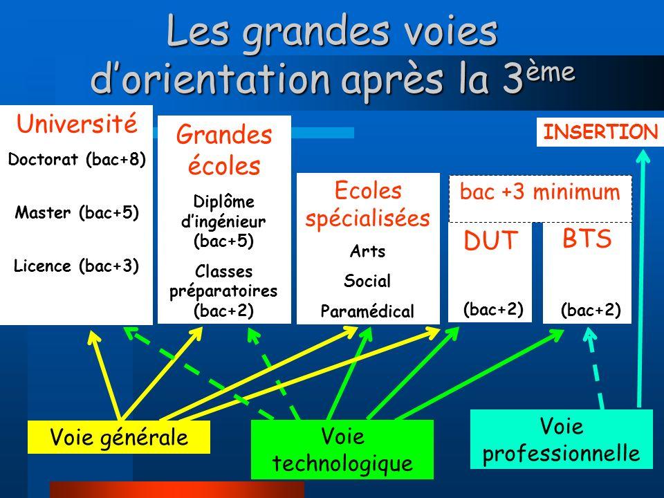 Les grandes voies dorientation après la 3 ème Voie générale Voie technologique Voie professionnelle Université Doctorat (bac+8) Master (bac+5) Licence (bac+3) Grandes écoles Diplôme dingénieur (bac+5) Classes préparatoires (bac+2) DUT (bac+2) BTS (bac+2) INSERTION Ecoles spécialisées Arts Social Paramédical bac +3 minimum